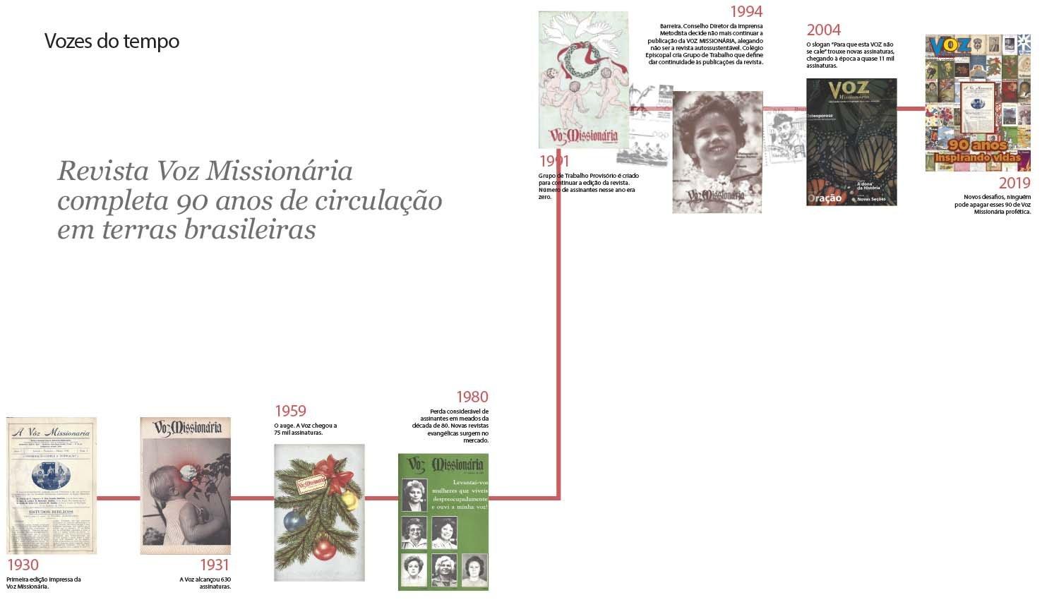 Um Voz que encanta: revista completa 90 anos de circulação no Brasil